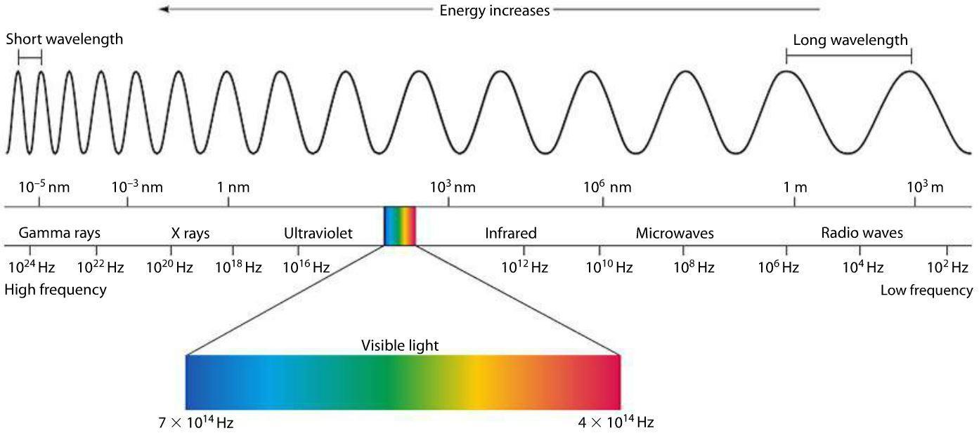 نوار امواج الکترومغناطیس